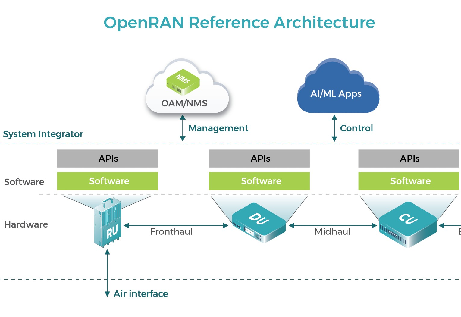 OpenRAN Architecture not